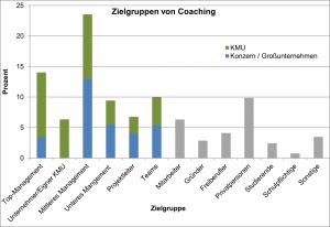 Zielgruppen für Coaching