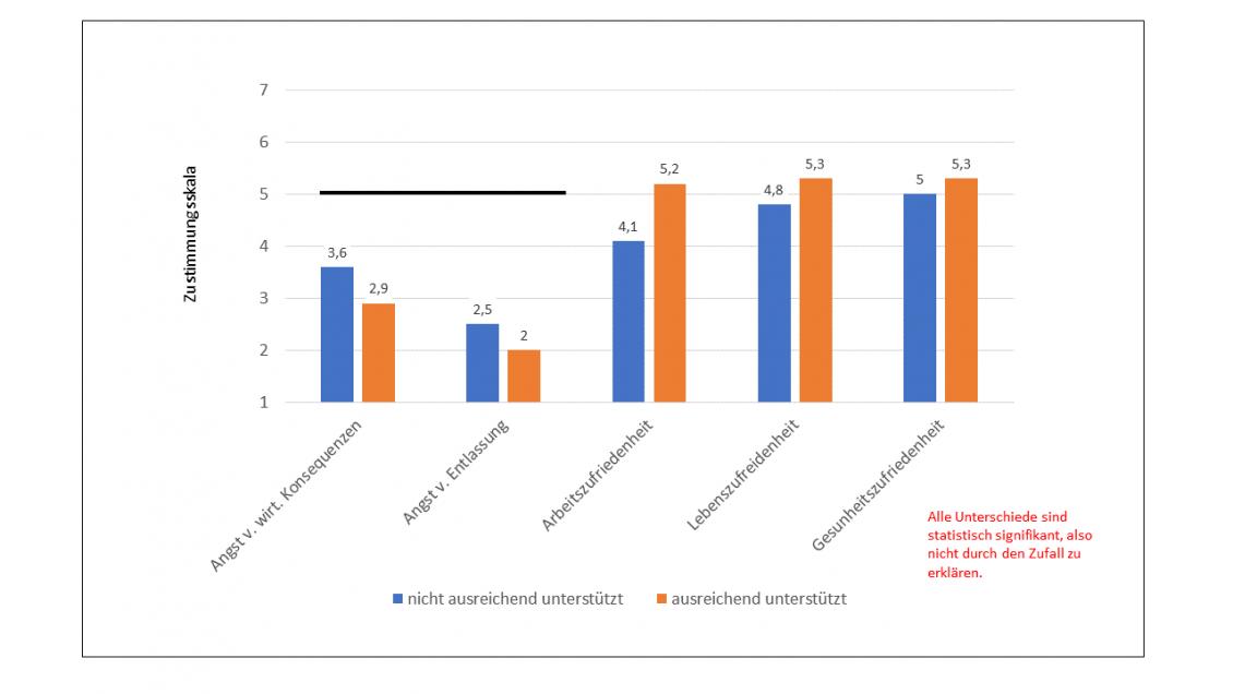 CORONA: Auswirkungen der Arbeitgeberunterstützung